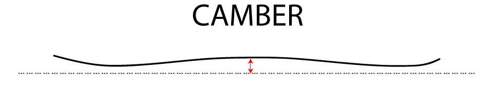 Ski Camber Diagram