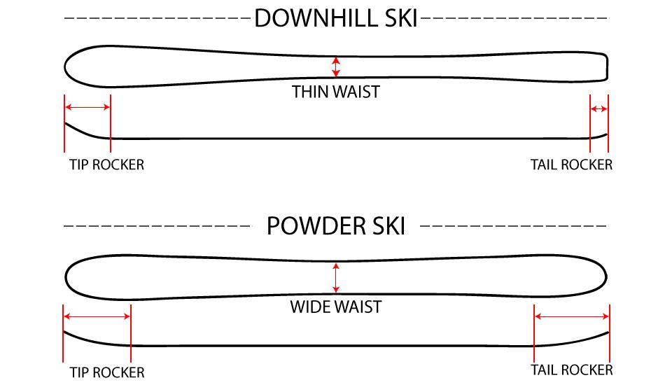 Tip Rocker Waist Diagram