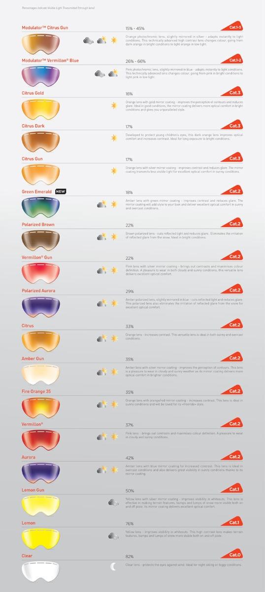 Bolle Lens Types