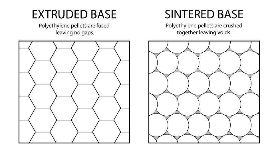 Extruded Sintered Base
