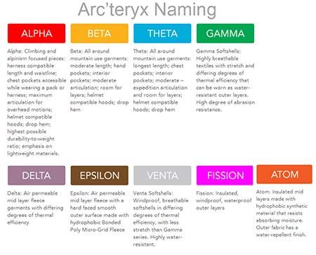 Arcteryx Naming