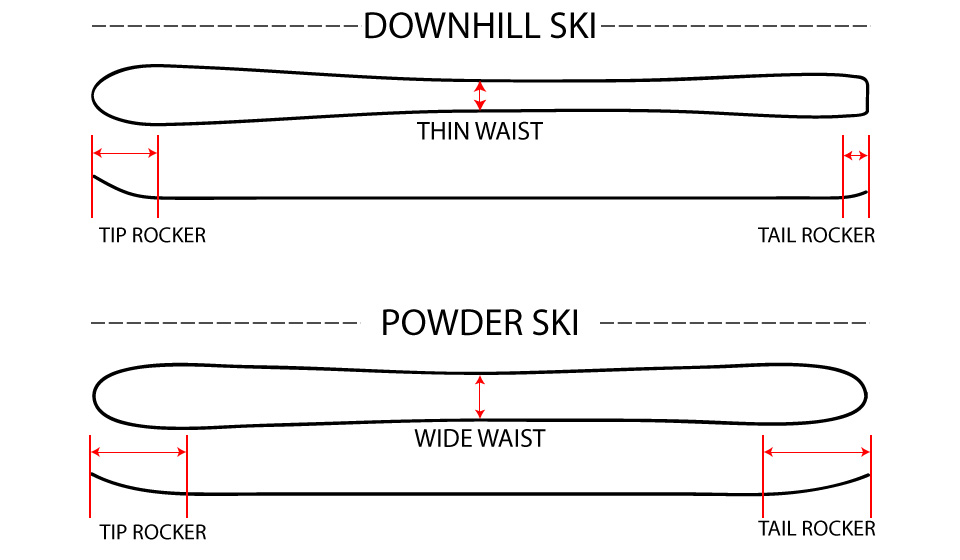 Tip Rocker Waist Diagram